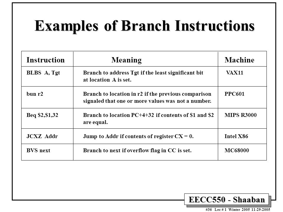 EECC550 - Shaaban #36 Lec # 1 Winter Examples of Branch Instructions InstructionMeaningMachine BLBS A, TgtBranch to address Tgt if the least significantbit VAX11 at location A is set.