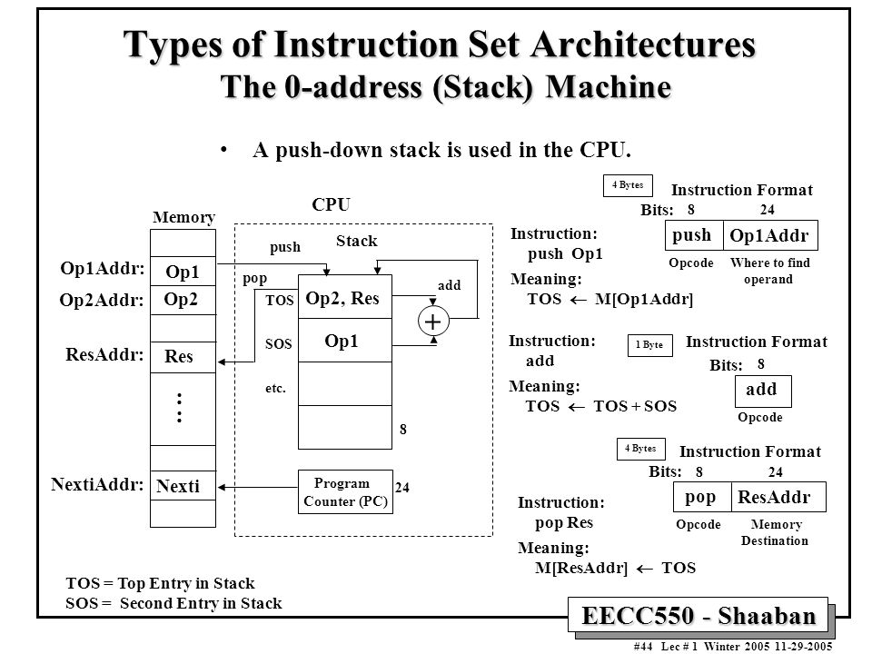EECC550 - Shaaban #44 Lec # 1 Winter A push-down stack is used in the CPU.