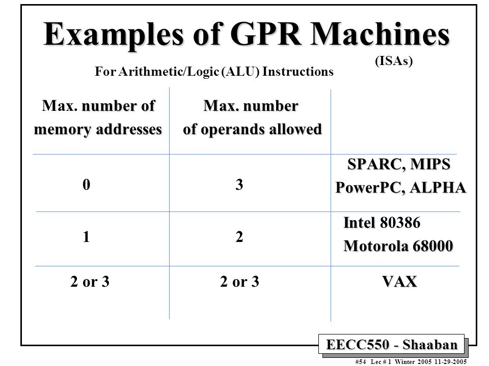 EECC550 - Shaaban #54 Lec # 1 Winter Examples of GPR Machines number ofMax.