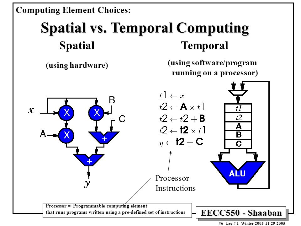 EECC550 - Shaaban #6 Lec # 1 Winter SpatialTemporal Processor Instructions (using hardware) (using software/program running on a processor) Processor = Programmable computing element that runs programs written using a pre-defined set of instructions Spatial vs.