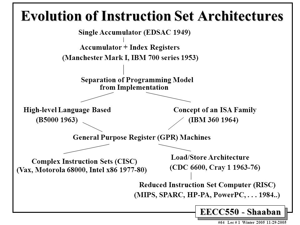 EECC550 - Shaaban #64 Lec # 1 Winter Evolution of Instruction Set Architectures Single Accumulator (EDSAC 1949) Accumulator + Index Registers (Manchester Mark I, IBM 700 series 1953) Separation of Programming Model from Implementation High-level Language BasedConcept of an ISA Family (B )(IBM ) General Purpose Register (GPR) Machines Complex Instruction Sets (CISC) Load/Store Architecture ( Reduced Instruction Set Computer (RISC) (Vax, Motorola 68000, Intel x ) (CDC 6600, Cray ) (MIPS, SPARC, HP-PA, PowerPC,...