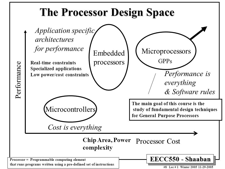 EECC550 - Shaaban #8 Lec # 1 Winter Processor Cost Performance Microprocessors Performance is everything & Software rules Embedded processors Microcontrollers Cost is everything Application specific architectures for performance GPPs Real-time constraints Specialized applications Low power/cost constraints Chip Area, Power complexity The Processor Design Space Processor = Programmable computing element that runs programs written using a pre-defined set of instructions The main goal of this course is the study of fundamental design techniques for General Purpose Processors