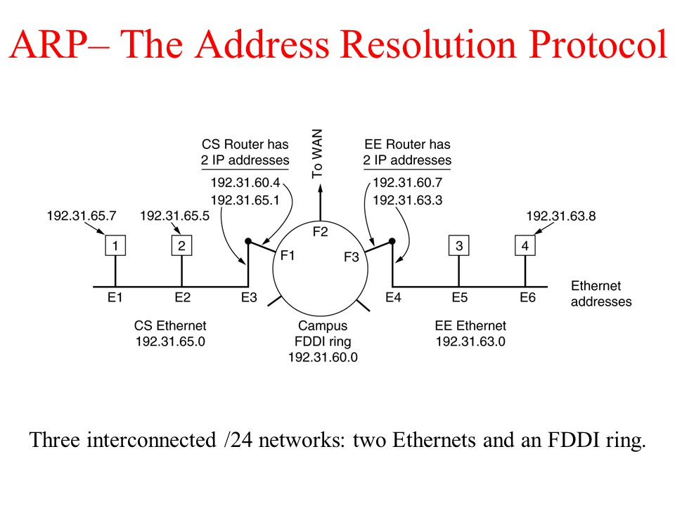ARP– The Address Resolution Protocol Three interconnected /24 networks: two Ethernets and an FDDI ring.