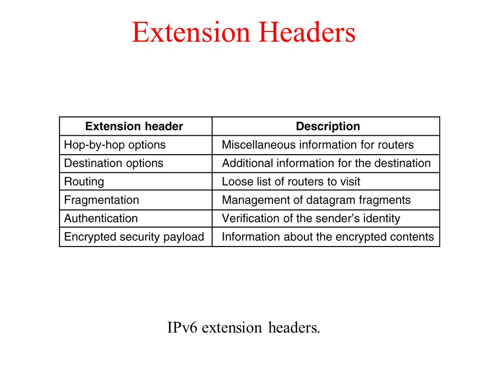 Extension Headers IPv6 extension headers. 5-69