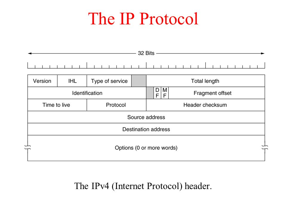 The IP Protocol The IPv4 (Internet Protocol) header.