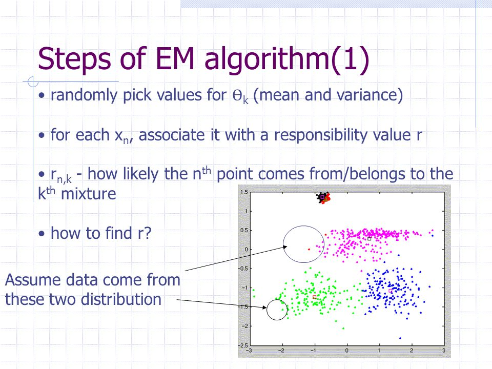 Steps of EM algorithm(1) randomly pick values for Ѳ k (mean and variance) for each x n, associate it with a responsibility value r r n,k - how likely the n th point comes from/belongs to the k th mixture how to find r.