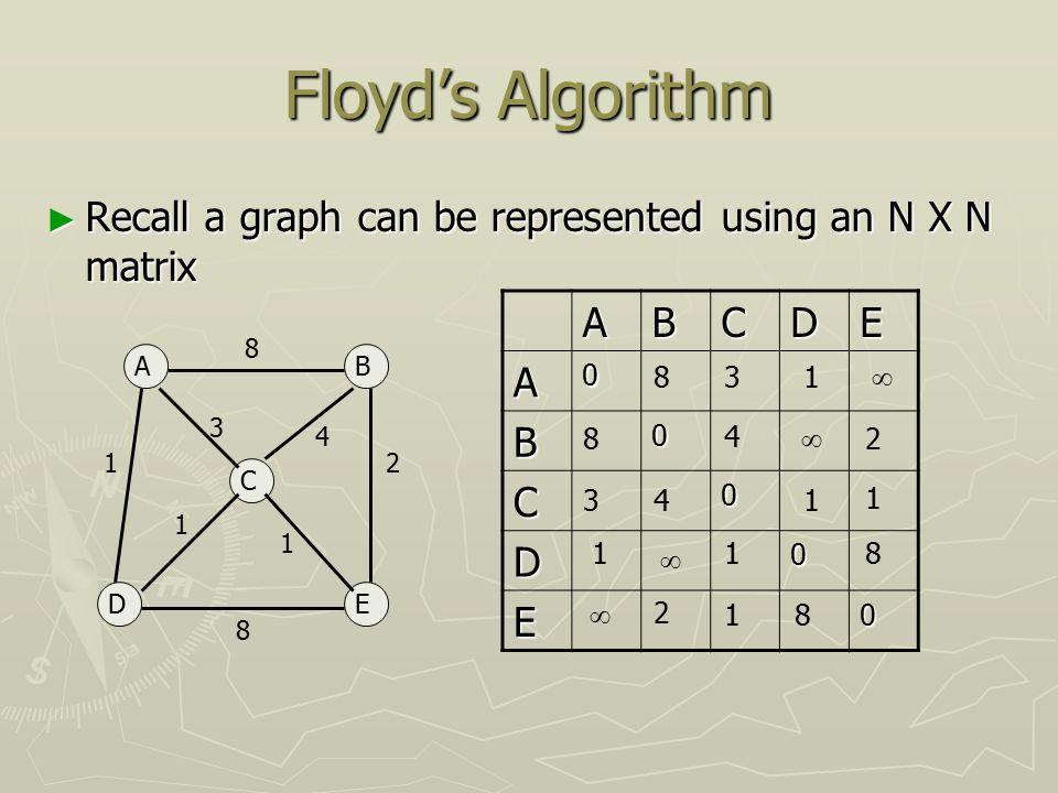floyd warshall algorithm java