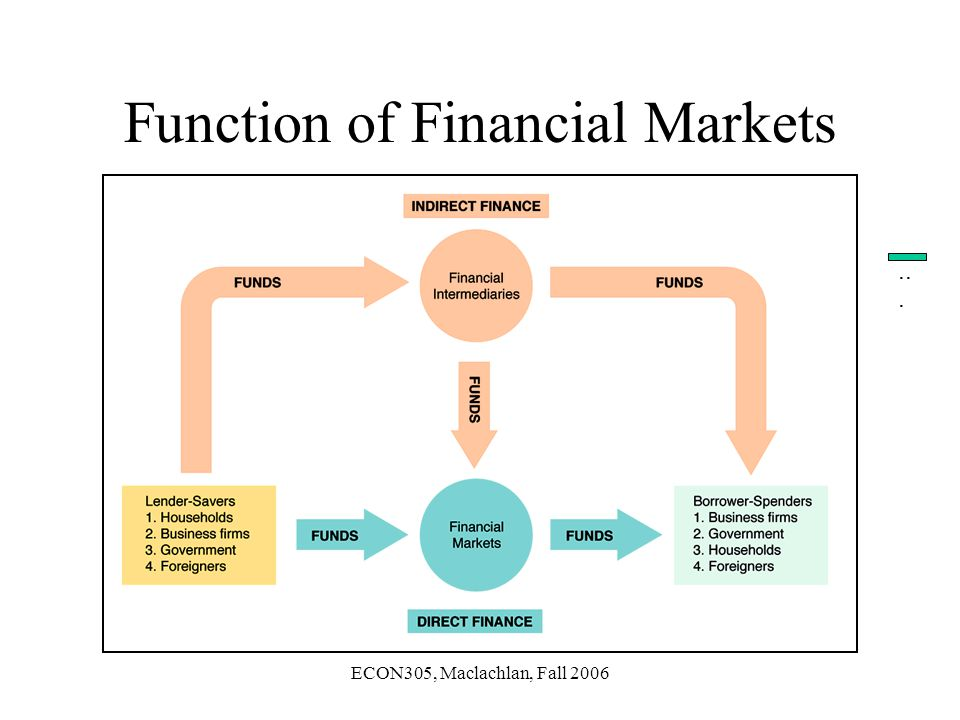 ECON305, Maclachlan, Fall 2006 Function of Financial Markets...