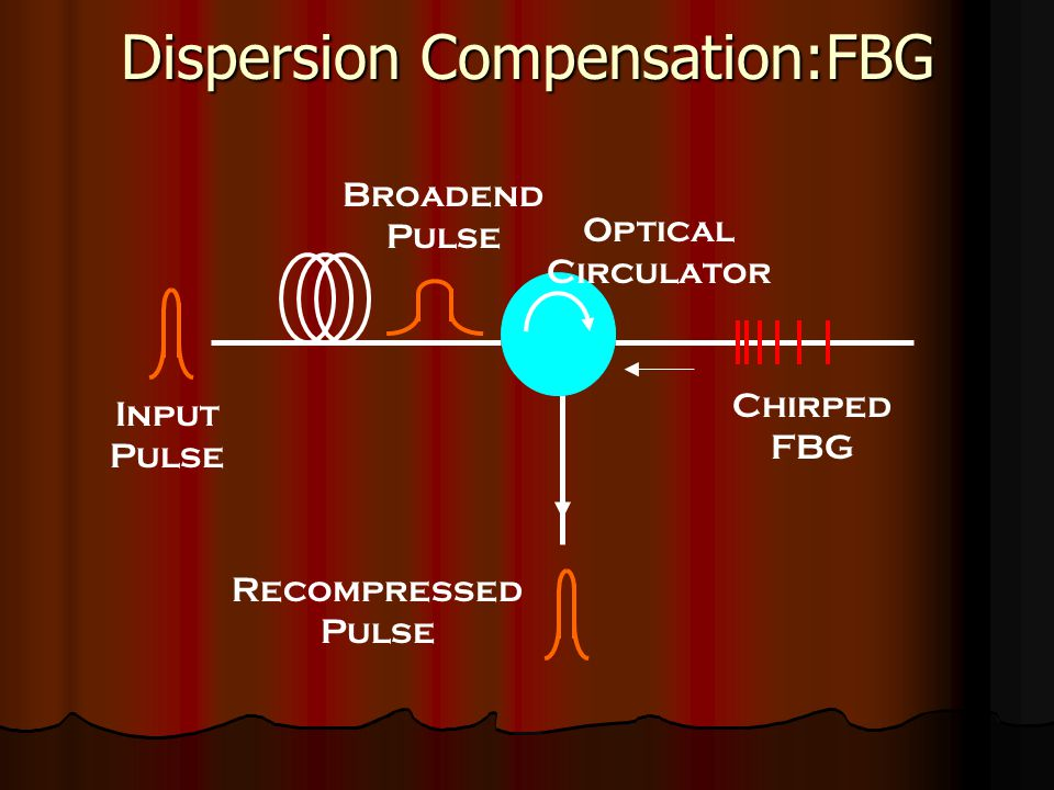Dispersion Compensation:FBG Chirped FBG Recompressed Pulse Input Pulse Broadend Pulse Optical Circulator