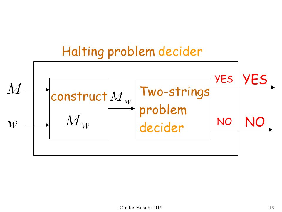 Costas Busch - RPI19 construct YES NO YES NO Halting problem decider Two-strings problem decider