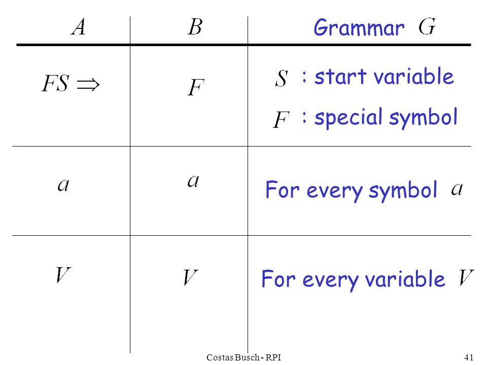 Costas Busch - RPI41 : special symbol For every symbol Grammar : start variable For every variable