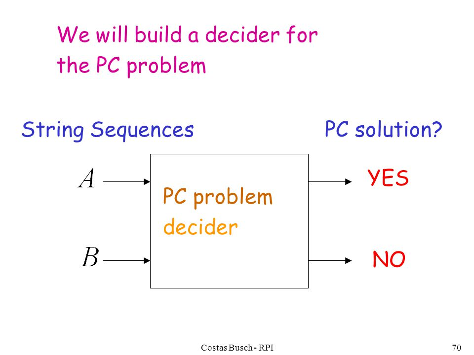 Costas Busch - RPI70 We will build a decider for the PC problem PC solution.