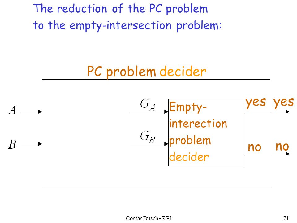 Costas Busch - RPI71 PC problem decider The reduction of the PC problem to the empty-intersection problem: yes no Empty- interection problem decider