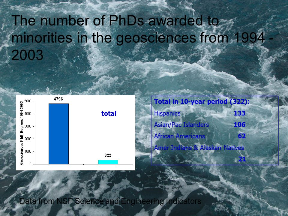 The number of PhDs awarded to minorities in the geosciences from Total in 10-year period (322): Hispanics 133 Asian/Pac Islanders 106 African Americans 62 Amer Indians & Alaskan Natives 21 total Data from NSF Science and Engineering Indicators