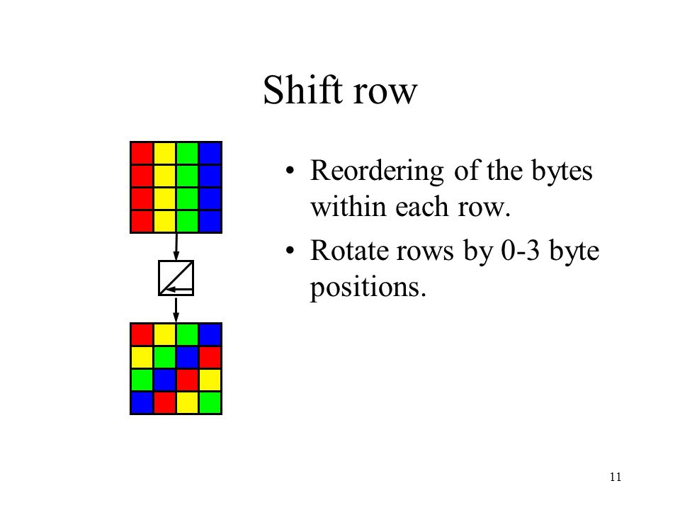 11 Shift row Reordering of the bytes within each row. Rotate rows by 0-3 byte positions.
