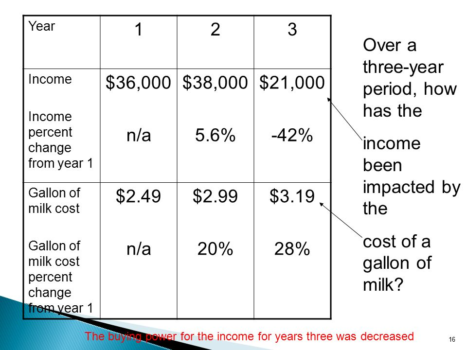 Year 123 Income Income percent change from year 1 $36,000 n/a $38, % $21, % Gallon of milk cost Gallon of milk cost percent change from year 1 $2.49 n/a $ % $ % 16 Over a three-year period, how has the income been impacted by the cost of a gallon of milk.