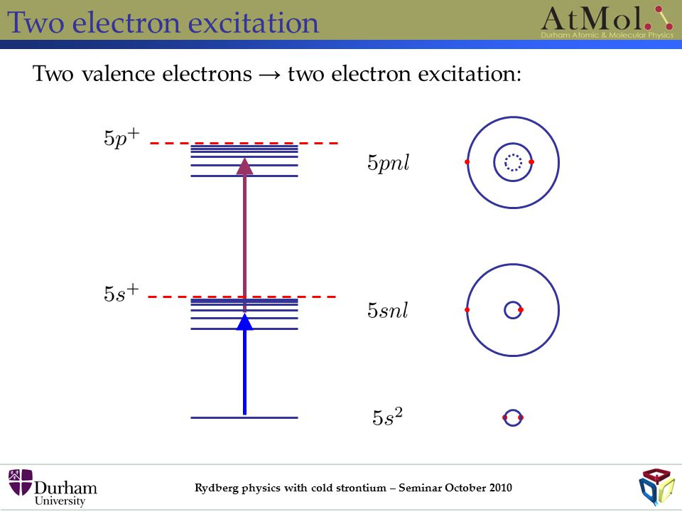 Rydberg physics with cold strontium – Seminar October 2010 Two electron excitation Two valence electrons → two electron excitation: