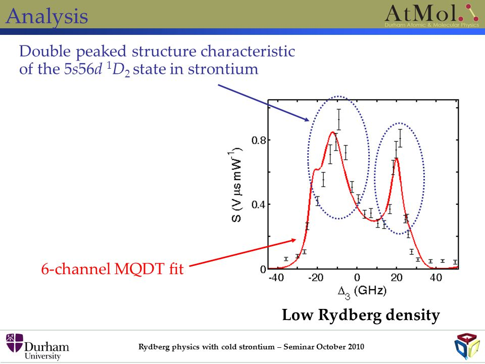 Rydberg physics with cold strontium – Seminar October 2010 Analysis Low Rydberg density 6-channel MQDT fit Double peaked structure characteristic of the 5s56d 1 D 2 state in strontium