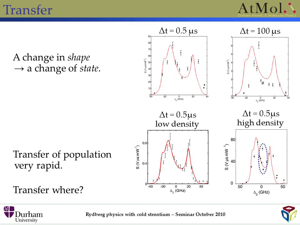Rydberg physics with cold strontium – Seminar October 2010 Transfer A change in shape → a change of state.