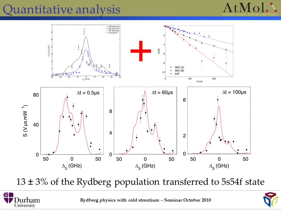 Rydberg physics with cold strontium – Seminar October 2010 Quantitative analysis 13 ± 3% of the Rydberg population transferred to 5s54f state