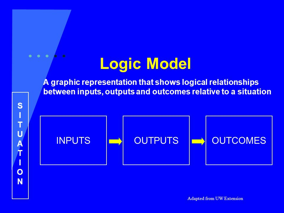 Logic Model A graphic representation that shows logical relationships between inputs, outputs and outcomes relative to a situation SITUATIONSITUATION INPUTSOUTCOMESOUTPUTS Adapted from UW Extension