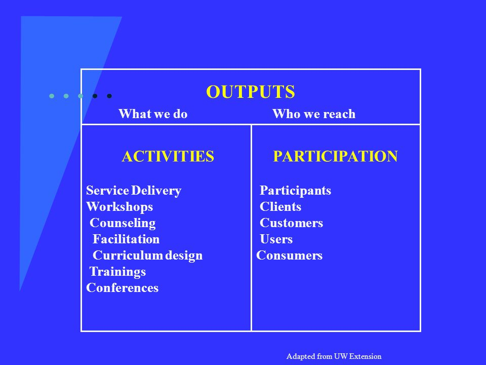 PARTICIPATION Participants Clients Customers Users Consumers ACTIVITIES Service Delivery Workshops Counseling Facilitation Curriculum design Trainings Conferences OUTPUTS What we do Who we reach Adapted from UW Extension