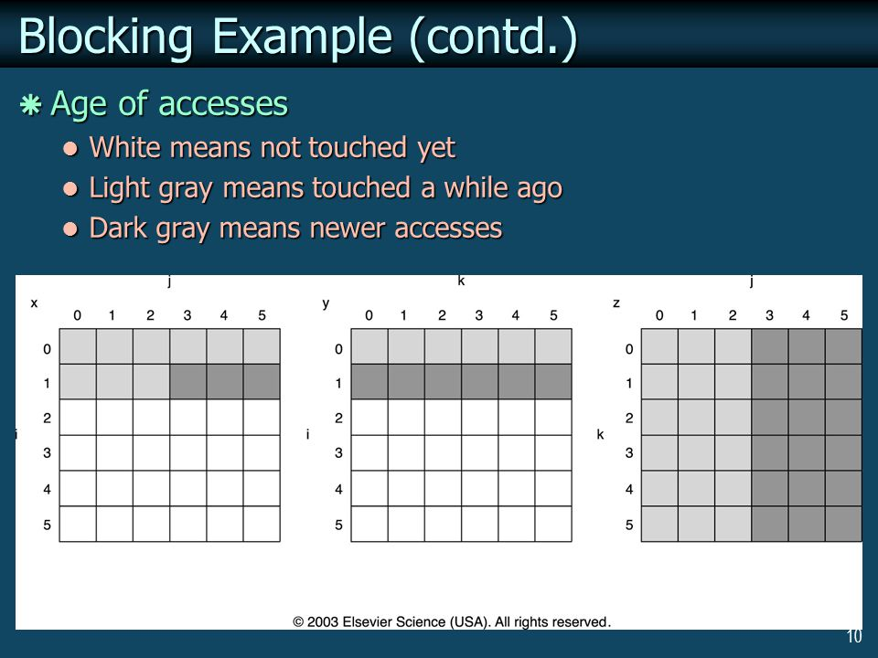 10 Blocking Example (contd.)  Age of accesses White means not touched yet White means not touched yet Light gray means touched a while ago Light gray means touched a while ago Dark gray means newer accesses Dark gray means newer accesses