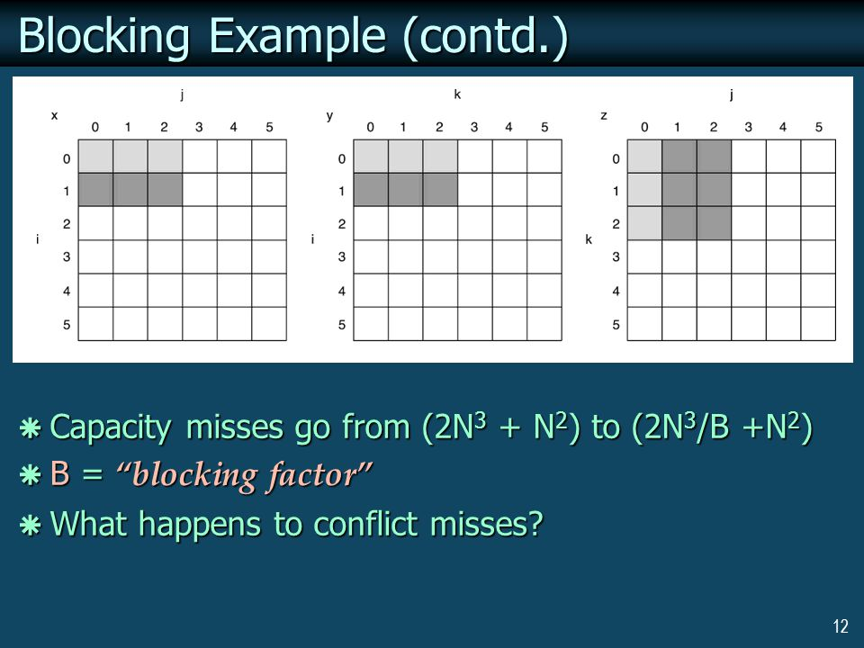 12 Blocking Example (contd.)  Capacity misses go from (2N 3 + N 2 ) to (2N 3 /B +N 2 )  B = blocking factor  What happens to conflict misses