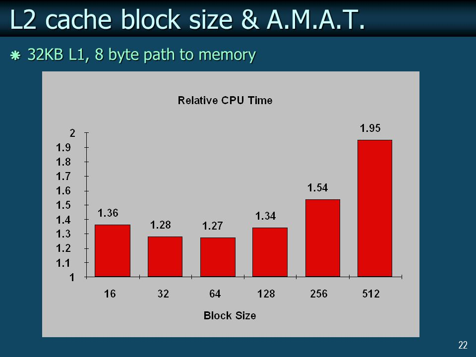 22 L2 cache block size & A.M.A.T.  32KB L1, 8 byte path to memory