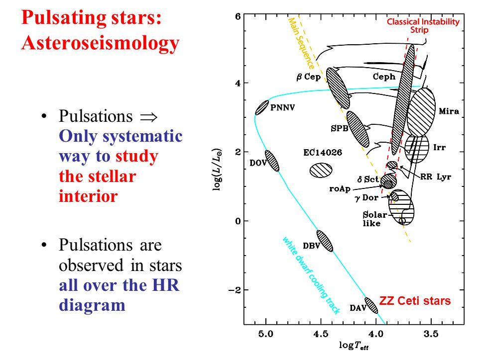 Pulsating Stars Hr Diagram Diy Wiring Diagrams