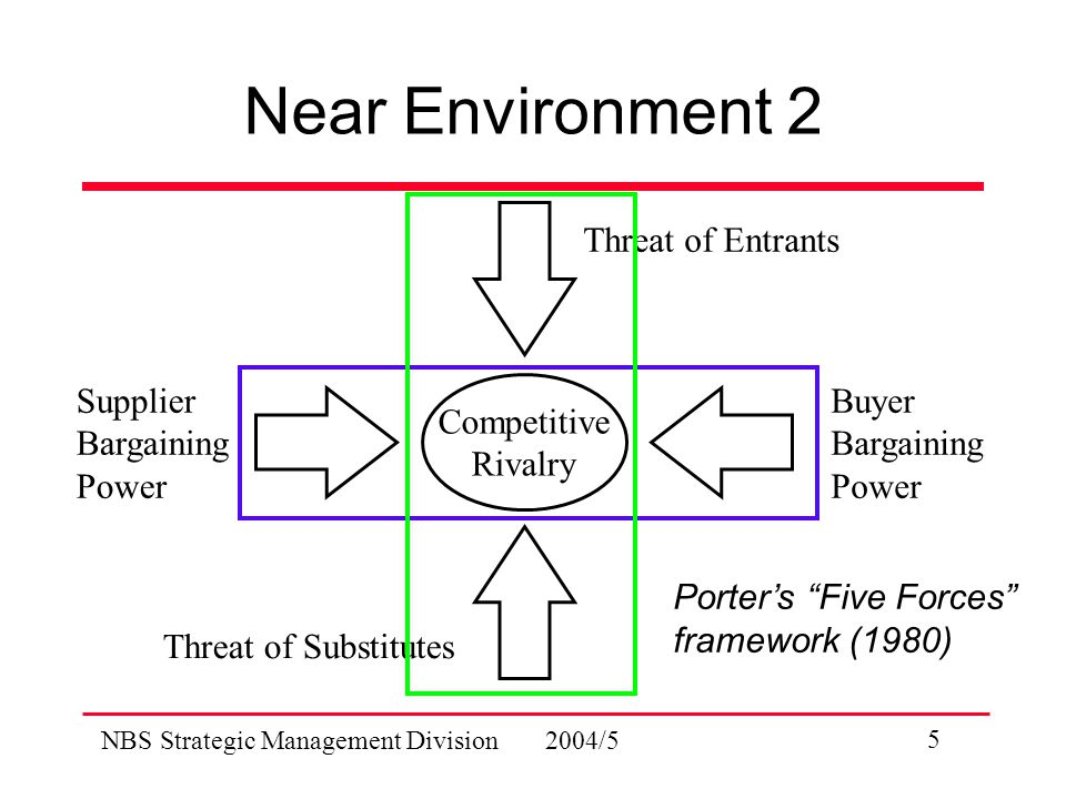NBS Strategic Management Division 2004/5 5 Near Environment 2 Competitive Rivalry Supplier Bargaining Power Buyer Bargaining Power Threat of Entrants Threat of Substitutes Porter's Five Forces framework (1980)