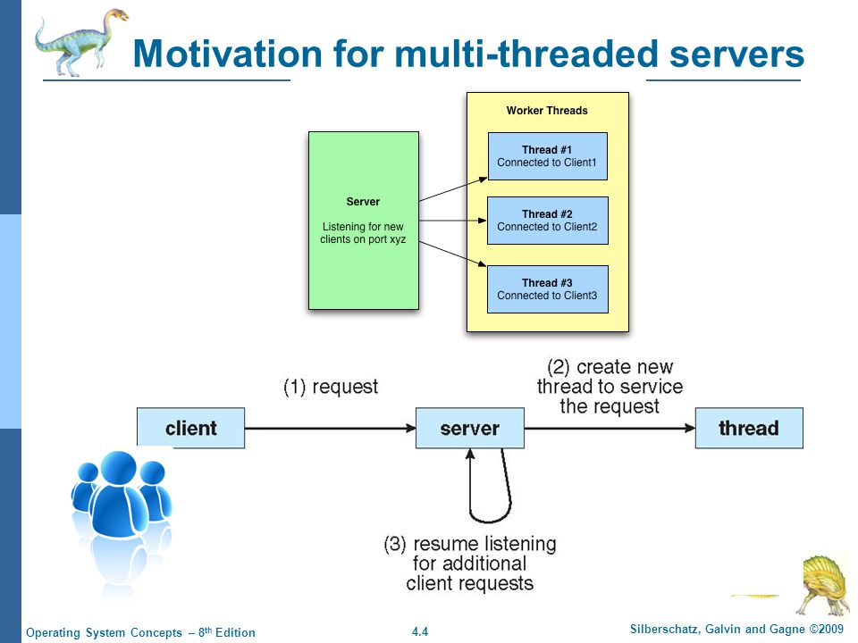 4.4 Silberschatz, Galvin and Gagne ©2009 Operating System Concepts – 8 th Edition Motivation for multi-threaded servers