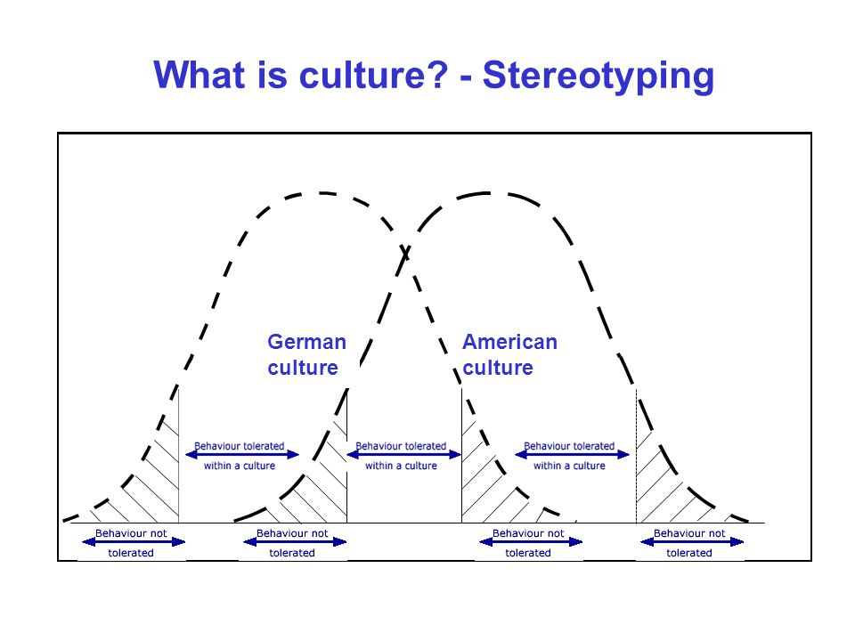 American culture German culture What is culture - Stereotyping