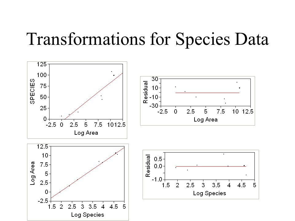 Transformations for Species Data