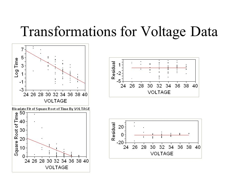 Transformations for Voltage Data
