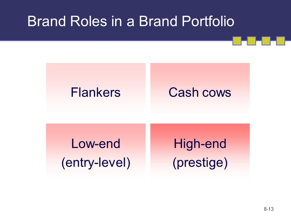 Brand Roles in a Brand Portfolio Flankers Low-end (entry-level) High-end (prestige) Cash cows © Copyright 2008 Pearson Education Canada 8-13