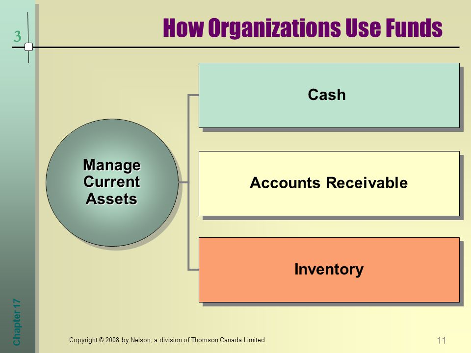 Chapter Copyright © 2008 by Nelson, a division of Thomson Canada Limited 3 How Organizations Use Funds Manage Current Assets Cash Accounts Receivable Inventory