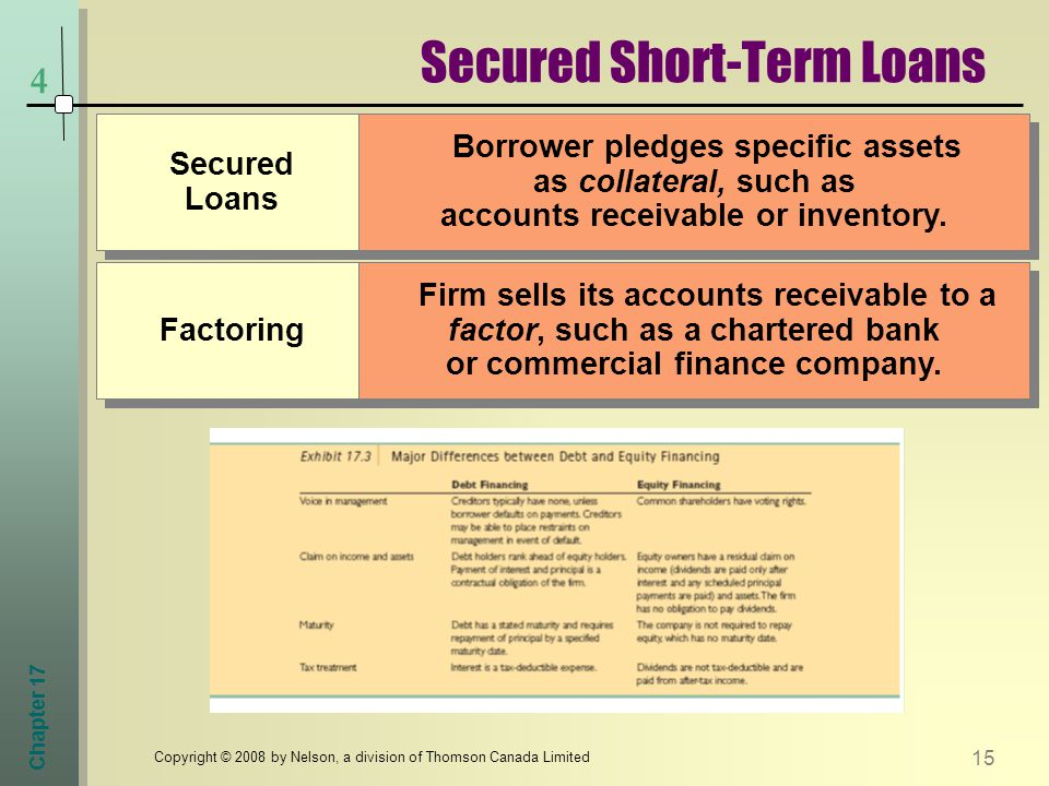 Chapter Copyright © 2008 by Nelson, a division of Thomson Canada Limited 4 Secured Short-Term Loans Secured Loans Borrower pledges specific assets as collateral, such as accounts receivable or inventory.