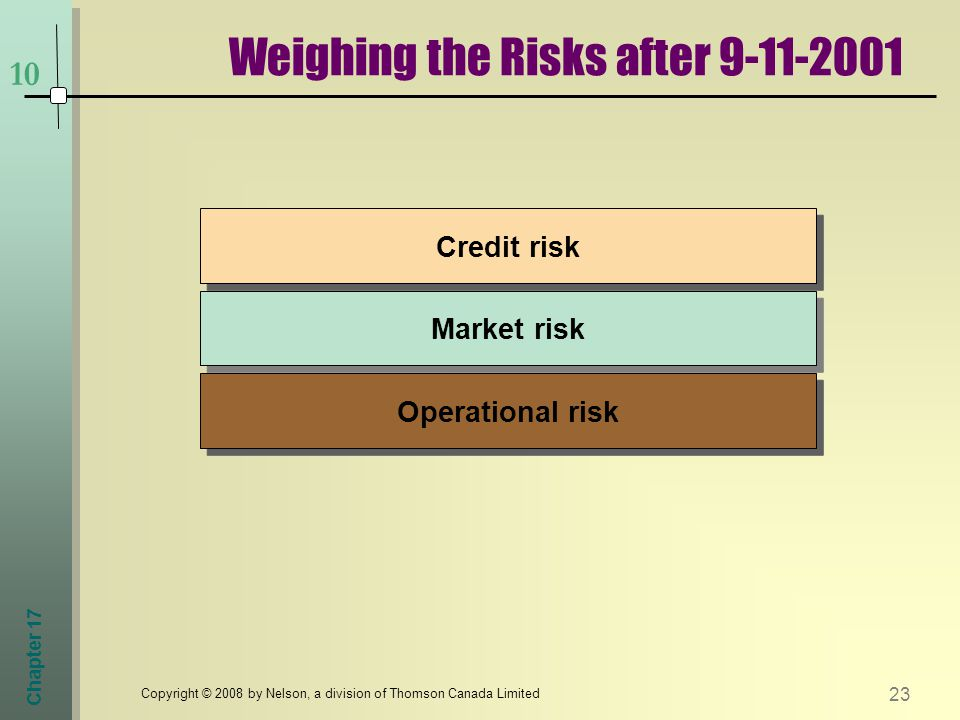 Chapter Copyright © 2008 by Nelson, a division of Thomson Canada Limited Market risk Operational risk Credit risk Weighing the Risks after