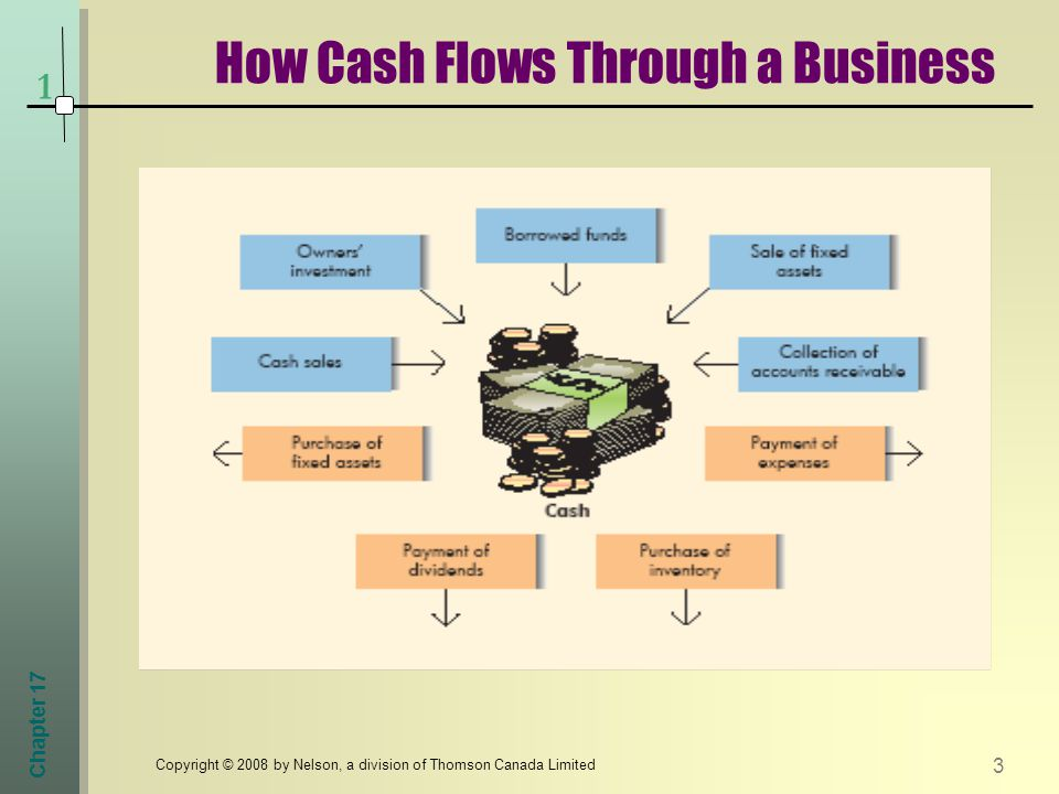 Chapter 17 3 Copyright © 2008 by Nelson, a division of Thomson Canada Limited How Cash Flows Through a Business 1