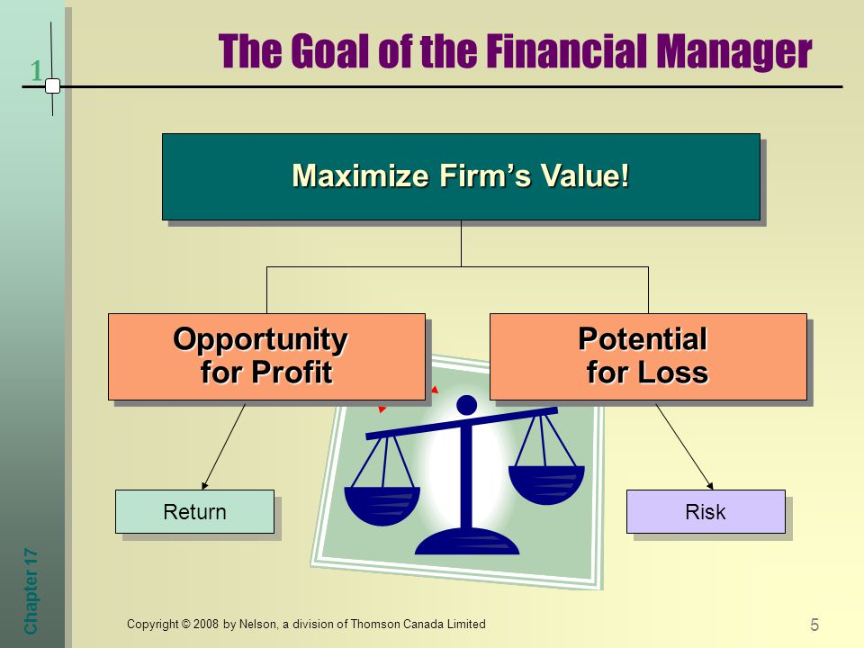 Chapter 17 5 Copyright © 2008 by Nelson, a division of Thomson Canada Limited The Goal of the Financial Manager 1 Maximize Firm's Value.