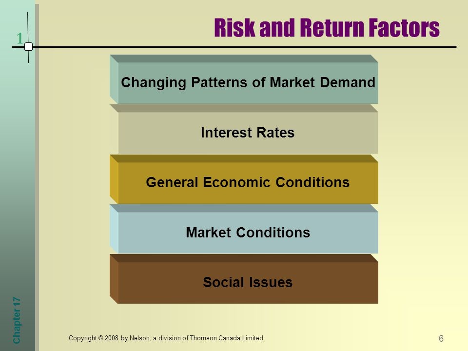Chapter 17 6 Copyright © 2008 by Nelson, a division of Thomson Canada Limited Risk and Return Factors 1 Social Issues Market Conditions General Economic Conditions Interest Rates Changing Patterns of Market Demand