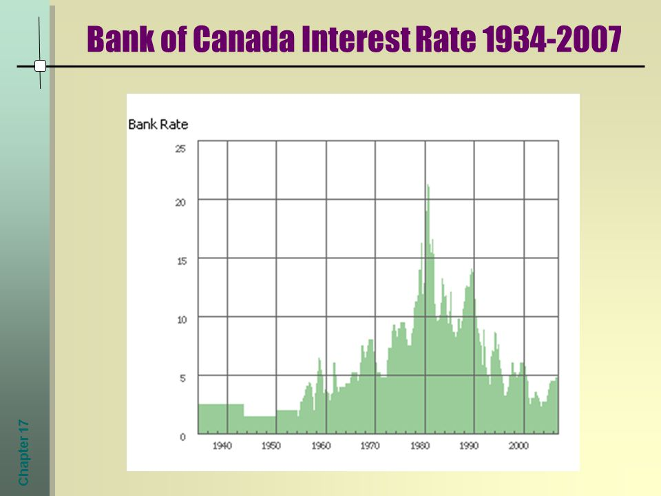 Chapter 17 Bank of Canada Interest Rate