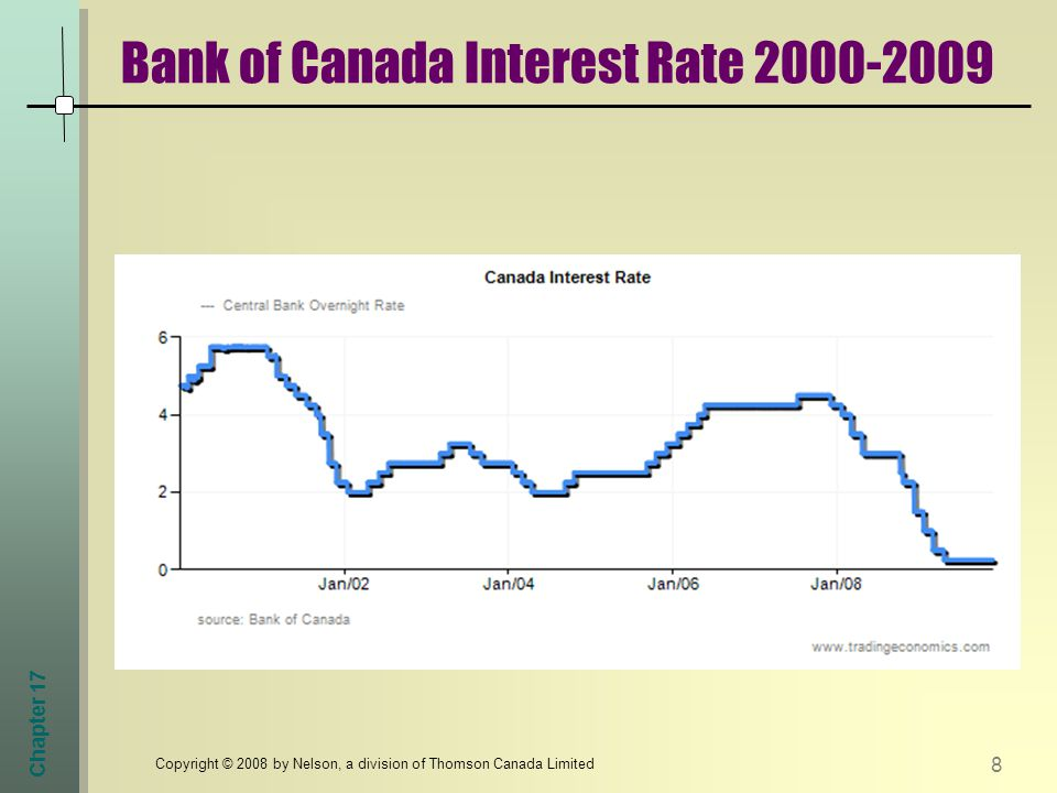 Chapter 17 Bank of Canada Interest Rate Copyright © 2008 by Nelson, a division of Thomson Canada Limited