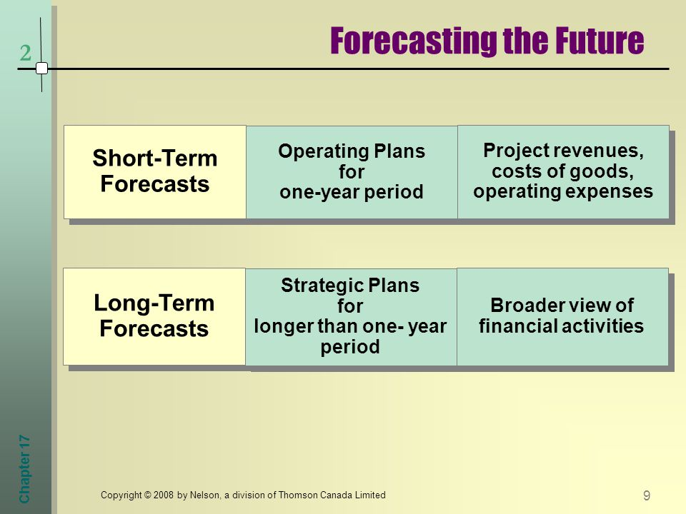 Chapter 17 9 Copyright © 2008 by Nelson, a division of Thomson Canada Limited 2 Forecasting the Future Short-Term Forecasts Operating Plans for one-year period Project revenues, costs of goods, operating expenses Long-Term Forecasts Long-Term Forecasts Strategic Plans for longer than one- year period Strategic Plans for longer than one- year period Broader view of financial activities