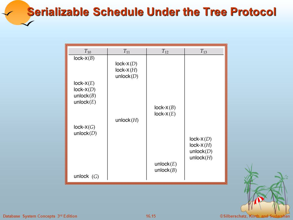 ©Silberschatz, Korth and Sudarshan16.15Database System Concepts 3 rd Edition Serializable Schedule Under the Tree Protocol