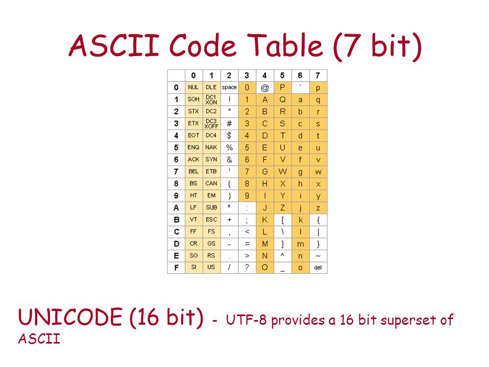Table Unicode