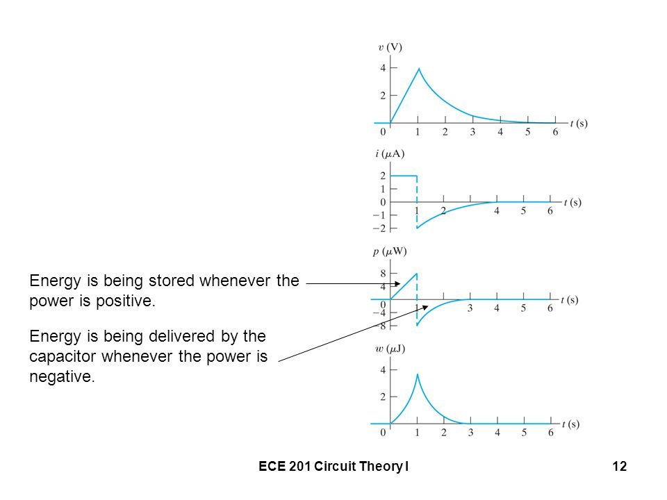 ECE 201 Circuit Theory I12 Energy is being stored whenever the power is positive.