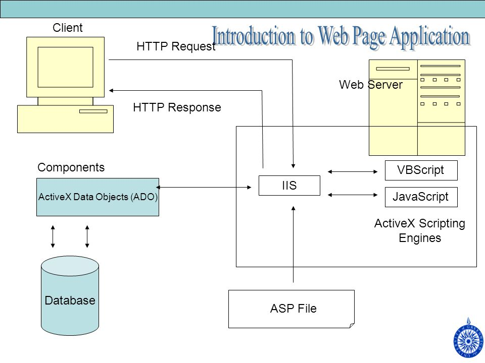 Client Web Server Database ActiveX Data Objects (ADO) Components IIS VBScript JavaScript ActiveX Scripting Engines ASP File HTTP Request HTTP Response