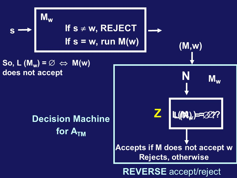 Accepts if M does not accept w Rejects, otherwise Z s If s  w, REJECT If s = w, run M(w) MwMw (M,w) L(M w ) =  .